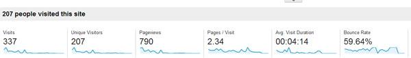 First months blogging stats