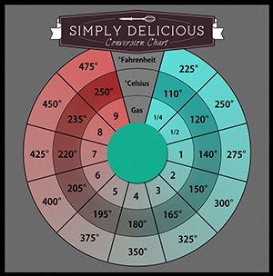 Simply Delicious conversion chart